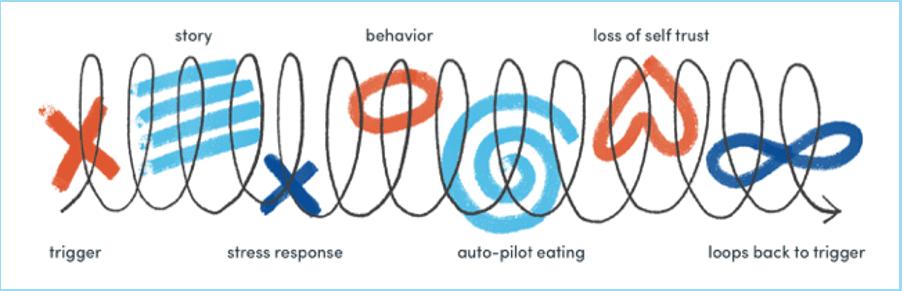 emotinoal-loop